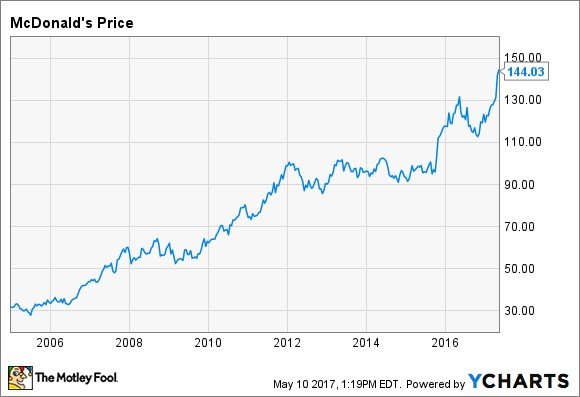 Colgate-Palmolive Dividend Stock Analysis: A Great Company at a Mediocre Price