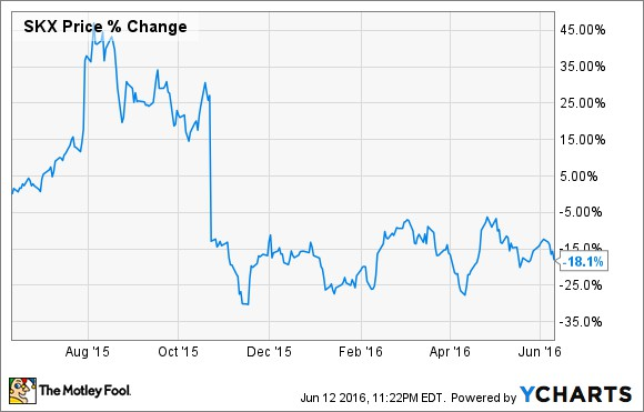 Post «Why Is Skechers' Stock Stuck In a Rut?» in blog Motley