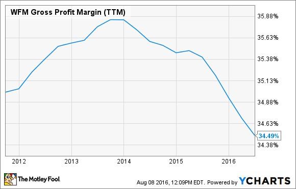Whole Foods Gross Profit Margin