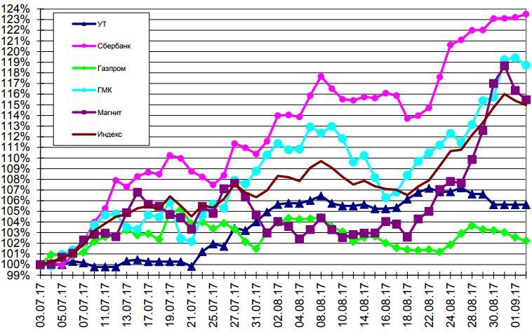 знаете почему стоимость акций газпром падает 2017 материалами