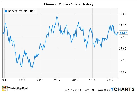 post general motors stock history is the automaker