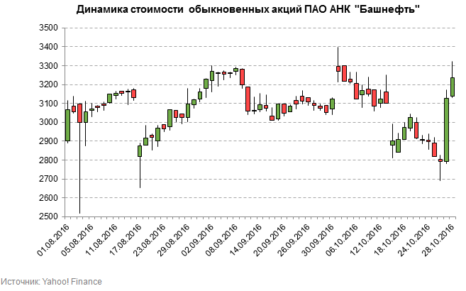 Башнефть акции стоимость фск еэс