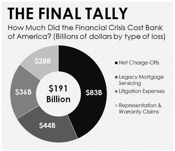 finance in corporate america