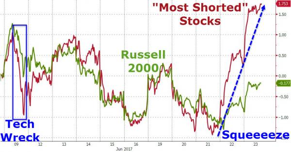 Post «Banks Battered, Biotechs Best As Yield Curve Crashes