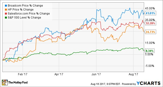 Post «Earnings: 3 Hot Tech Stocks to Watch This Week» in