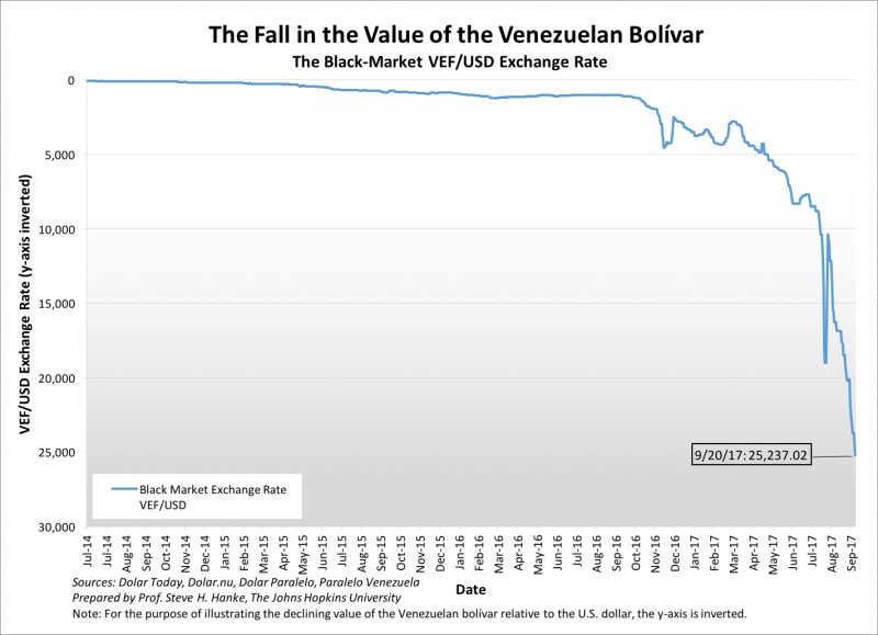 As The Bolivar Collapsed And Inflation Accelerated Banco Central De Venezuela Bcv Became An Unreliable Source Of Data