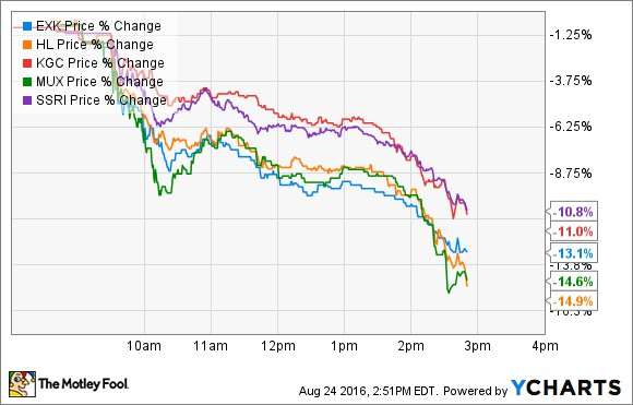 Post «Fed Worries Are Crushing Gold and Silver Stocks Today