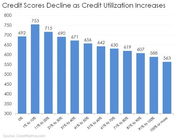 how to raise credit limit rbc