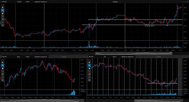 Нефть и рубль (сделки за 04.08.2016)