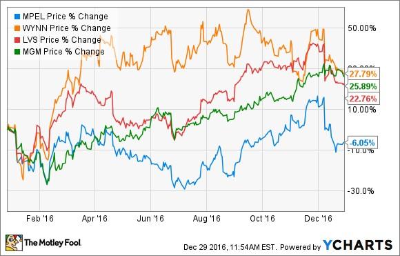 Top casino stocks casino gran madrid