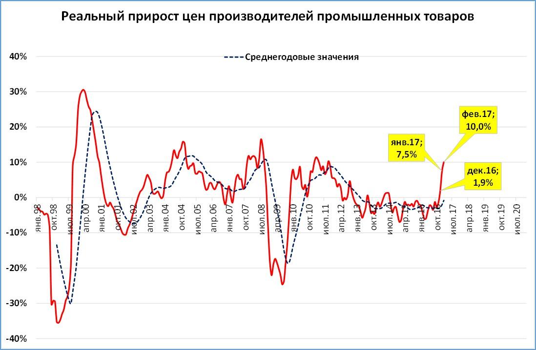 Реальные цены производителей: экономика России на взлёте