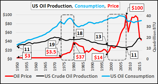 Perhaps It Was Coal Or Natural Gas Production That Rose Instead The Chart Below Plainly Shows Total Us Fossil Fuels Production Was Flat To Declining For 39