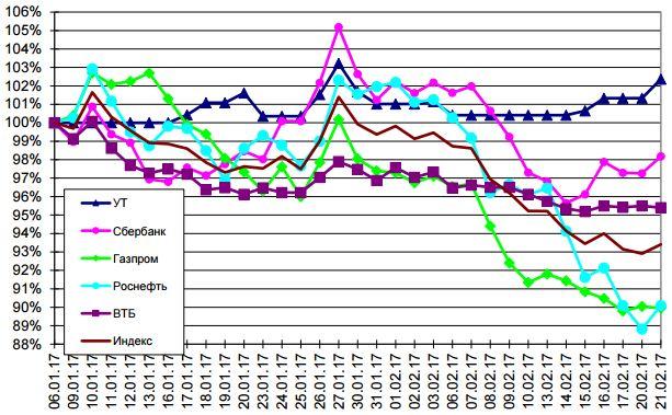 стоимость акций роснефть