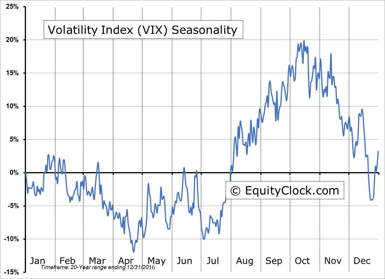 Post stock market outlook for november 13 2017 in blog equity clock sentiment on friday as gauged by the put call ratio ended bearish at 118 this is the fourth highest reading of the year and is indicative of investors pooptronica