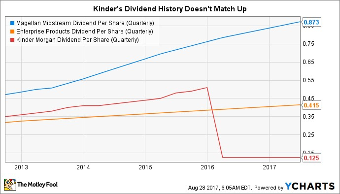Kinder Morgan Stock Quote Amusing Post «Bullish On Kinder Morgan Inc Then You'll Love These High