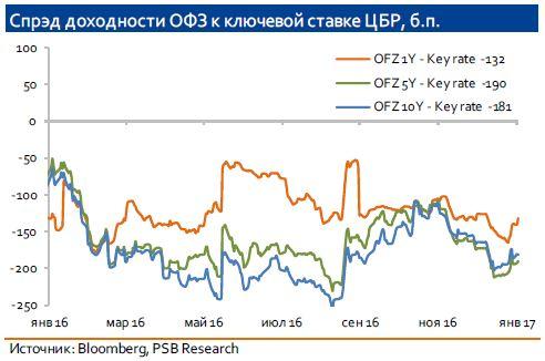 любых воспалениях ключевая ставка цб на февраль 2017 Жанр: Русские