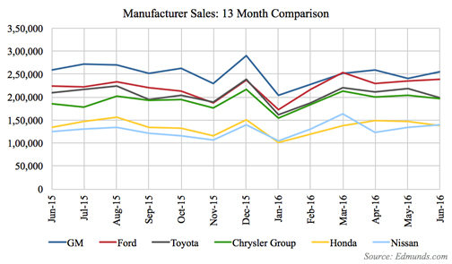 general motors appears to have better market strategy than ford Ford this week kicks off its most comprehensive truck marketing campaign ever to promote the all-new 2015 f-150 – the toughest, smartest and most capable f-150 ever.