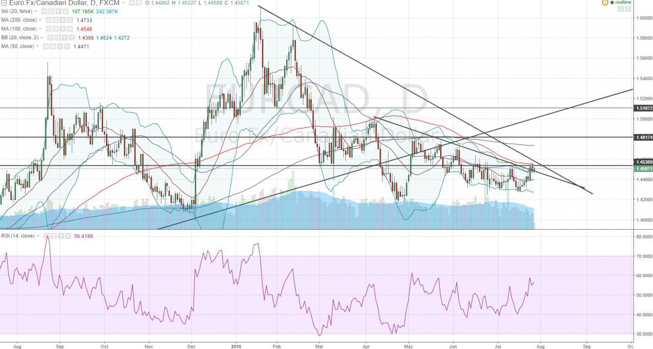 7a27e6e0b2e16f Post «EUR CAD in a potential breakout» in blog Fan Yang
