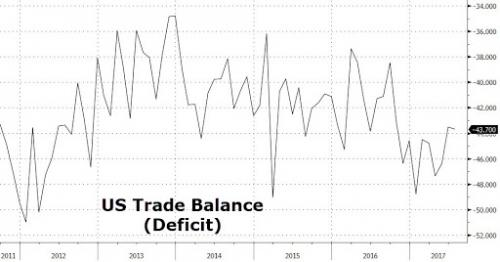 US Trade Deficit Rises In July, Beats Estimates As Oil Imports Slide