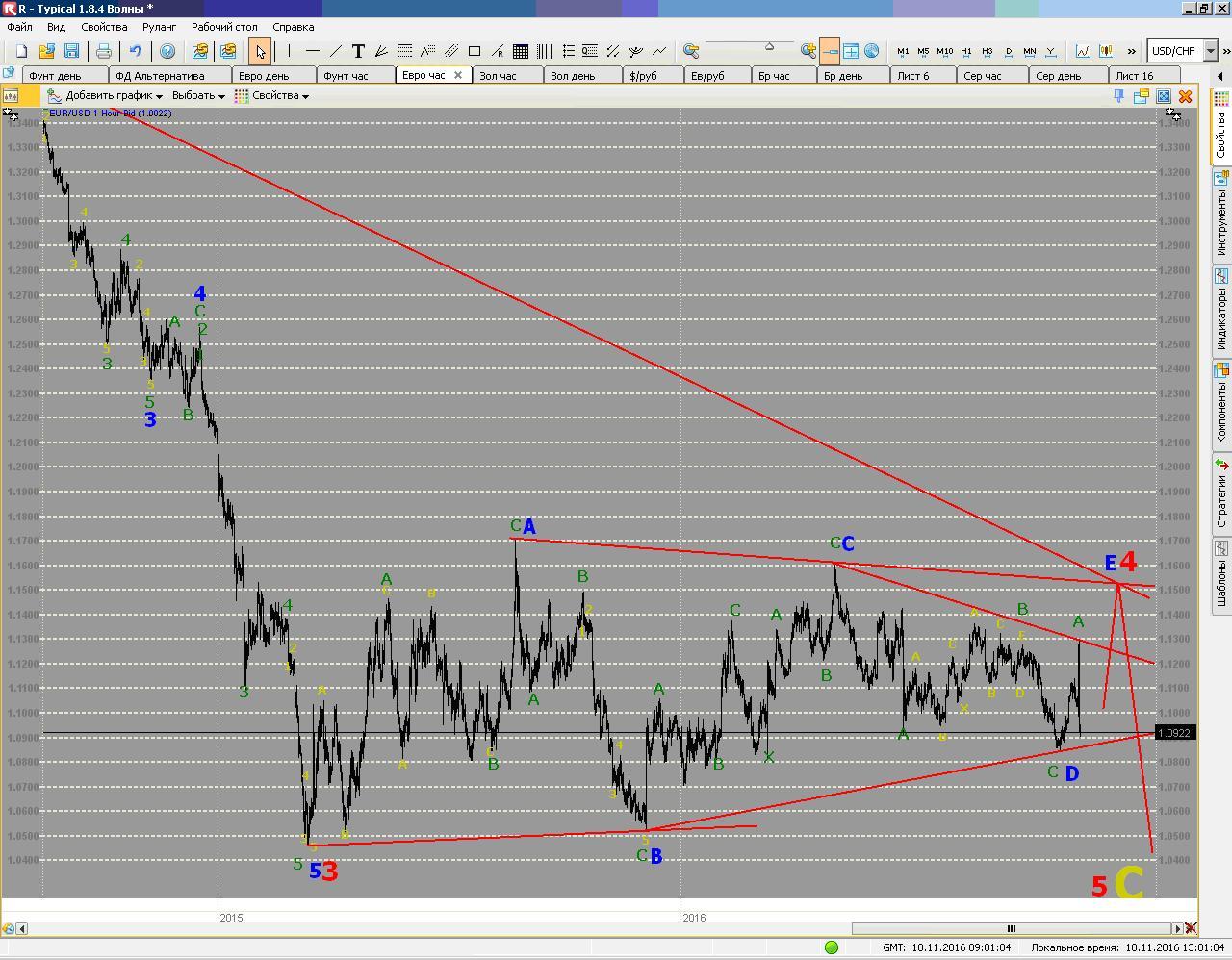 Евро - волновой анализ на 10.11.2016 г.