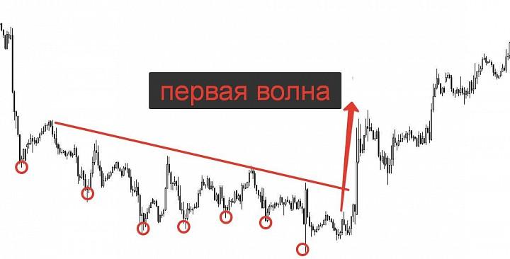 Принцип первой волны, как метод определения разворота рынка