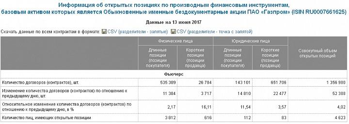 Очередное подтверждение концентрации шорта в Газпроме у узкого круга юр.лиц.