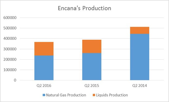 cost of capital encana corp