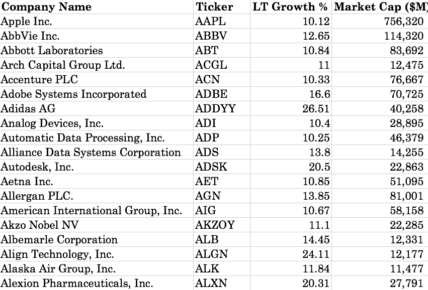 Post 314 Companies With Long Term Eps Growth Expectations Of 10