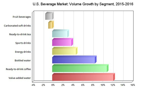 a report on the consumption of carbonated beverages in the united states