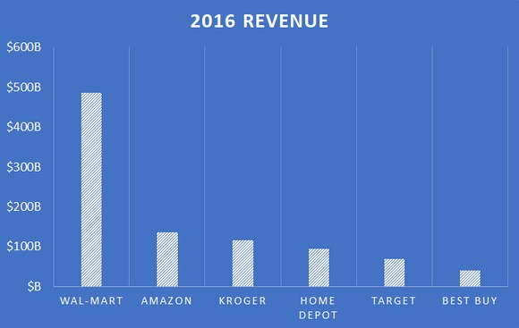 Post 171 Amazon Spends More On Advertising Than Wal Mart