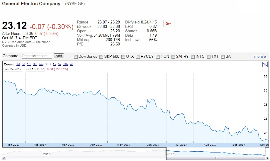 View The Basic Ge Stock Chart On Yahoo Finance Change Date Range Type And