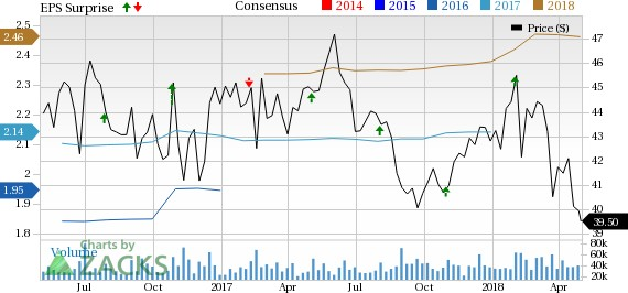 Mondelez (MDLZ) Tops Q1 Earnings Estimates, European Sales