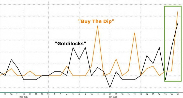 bf6509d291bfed  Goldilocks  Is Dead - Stocks Plunge Most Since Lehman Before Sudden  Buying-Panic