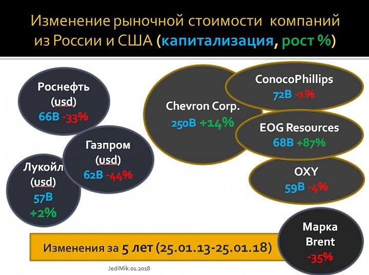 Инвестиционная идея с нефтегазовой отраслью США