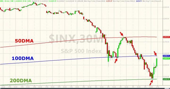 7d23f6b684d994 Post « Goldilocks  Is Dead - Stocks Plunge Most Since Lehman Before ...