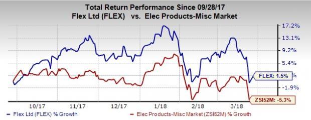 Factors in Favor of Flex