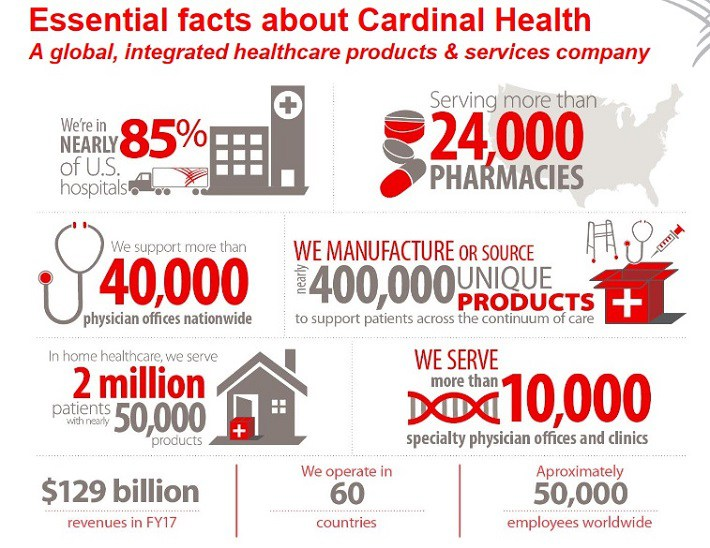 Post «Cardinal Health: Earnings Beat Shows Accelerating
