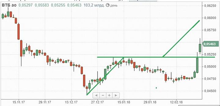 Первым выскочил ВТБ. Рынок акций ждет стремительный рост.